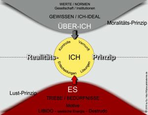 Struktur-Modell_Freud