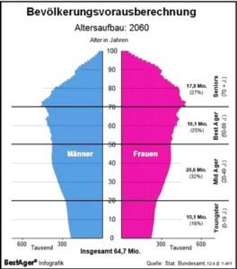 Altersaufbau_2060_Wikipedia