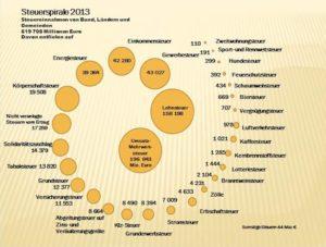 Steuerspirale_2013