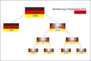 statistikbevoelkerung2015